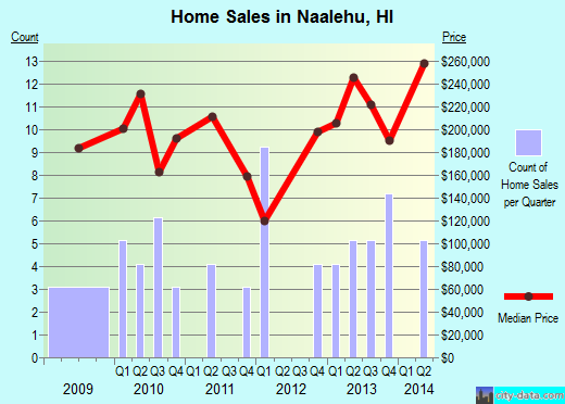 Naalehu,HI index of house prices