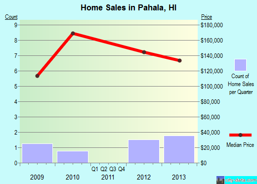 Pahala,HI real estate house value index trend