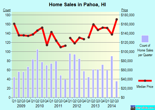 Pahoa,HI real estate house value index trend
