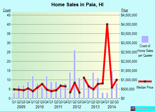 Paia,HI real estate house value index trend