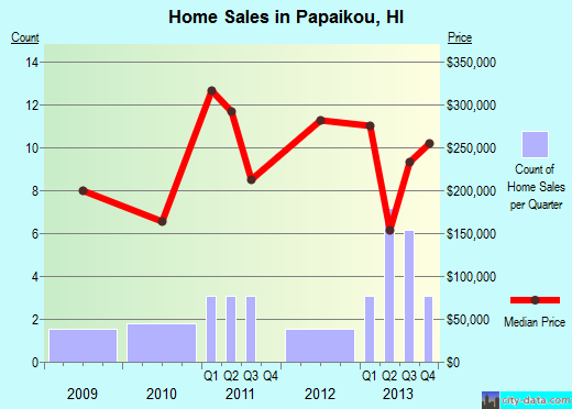 Papaikou,HI real estate house value index trend