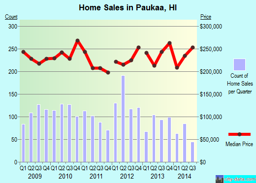 Paukaa,HI real estate house value index trend