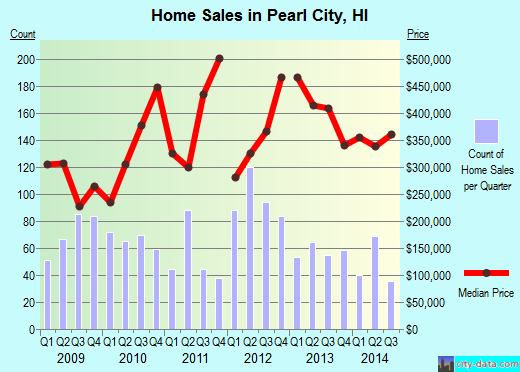 Pearl City,HI index of house prices