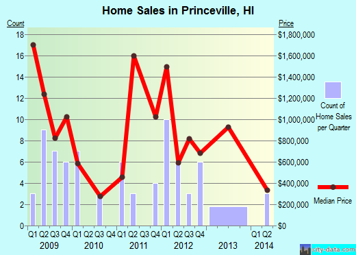 Princeville,HI real estate house value index trend