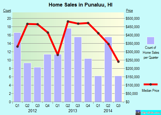 Punaluu,HI real estate house value index trend