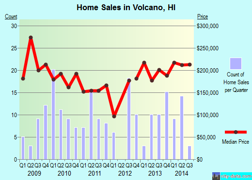 Volcano,HI real estate house value index trend