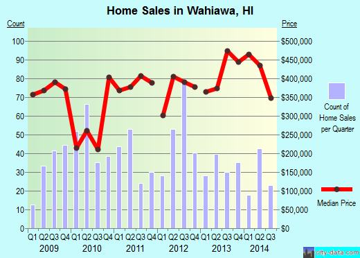 Wahiawa,HI real estate house value index trend