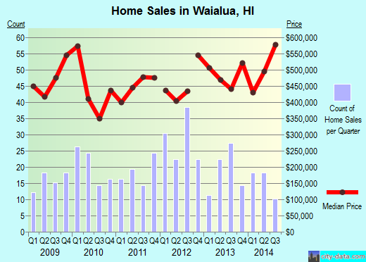 Waialua, HI index of house prices
