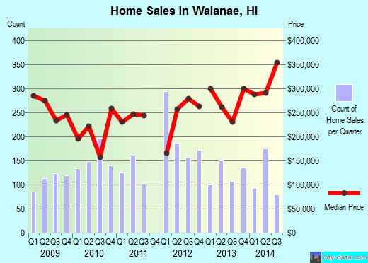 Waianae,HI real estate house value index trend