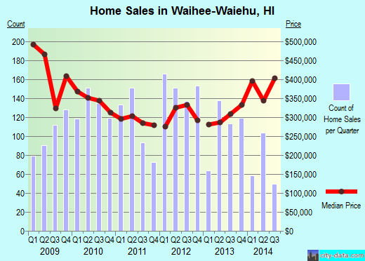 Waihee-Waiehu,HI real estate house value index trend