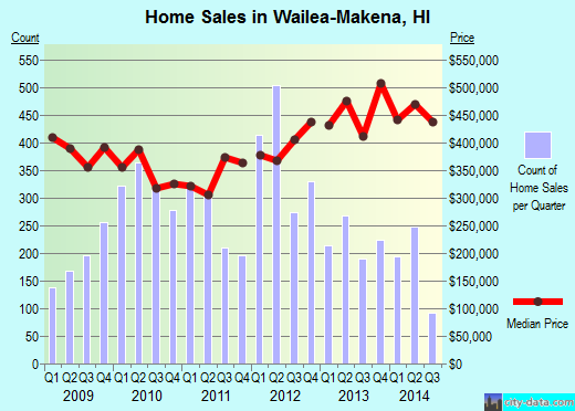 Wailea-Makena,HI real estate house value index trend