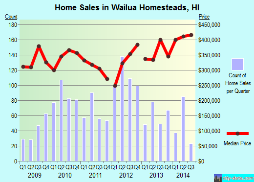 Wailua Homesteads,HI real estate house value index trend