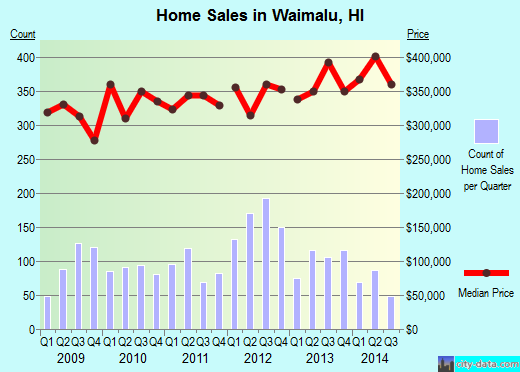 Waimalu,HI real estate house value index trend