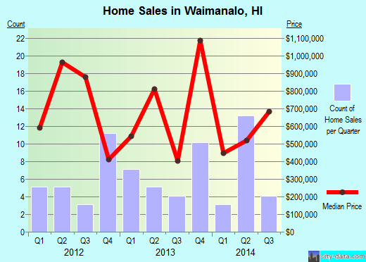 Waimanalo,HI real estate house value index trend