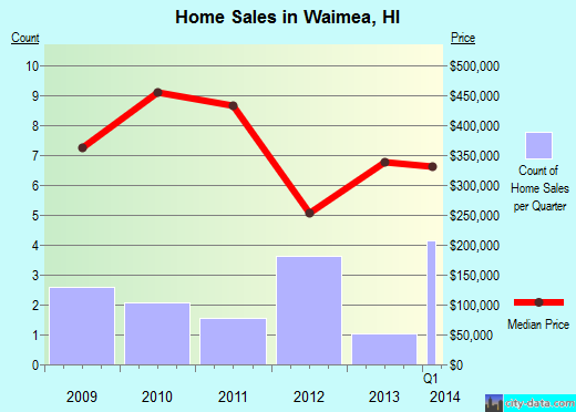 Waimea,HI real estate house value index trend