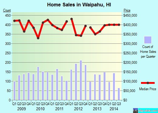 Waipahu, HI index of house prices