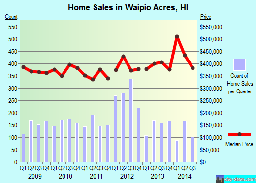 Waipio Acres,HI real estate house value index trend