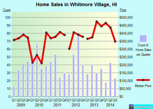 Whitmore Village,HI index of house prices