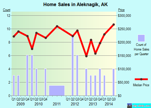 Aleknagik,AK real estate house value index trend