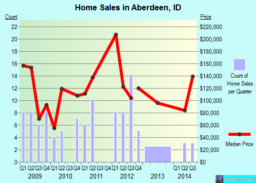 Aberdeen,ID real estate house value index trend