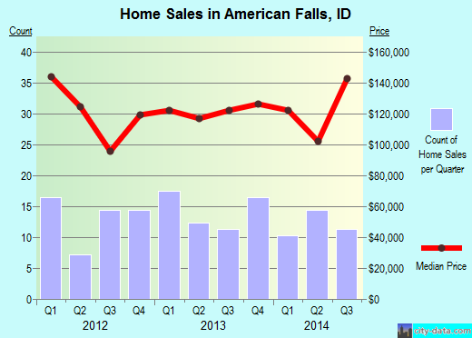 American Falls,ID index of house prices