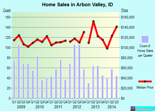 Arbon Valley,ID real estate house value index trend