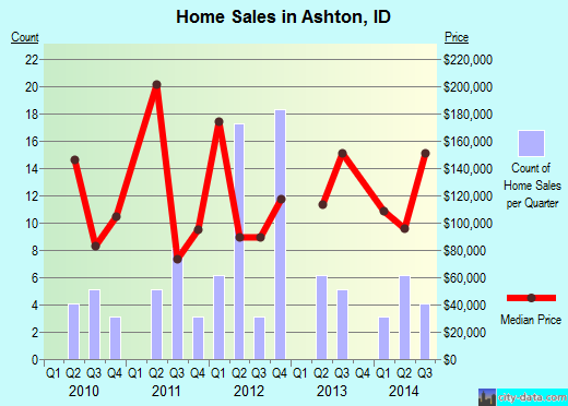 Ashton,ID index of house prices