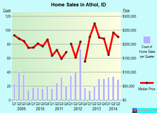 Athol,ID real estate house value index trend