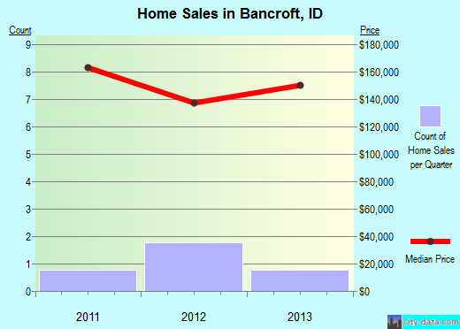 Bancroft,ID real estate house value index trend