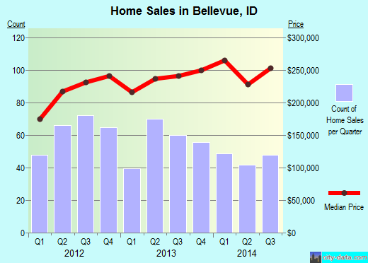 Bellevue,ID real estate house value index trend