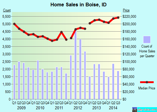 Boise,ID real estate house value index trend
