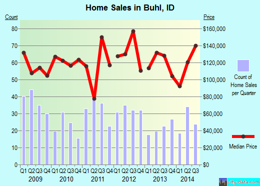 Buhl,ID real estate house value index trend
