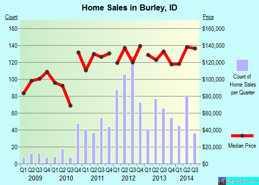 Burley,ID real estate house value index trend