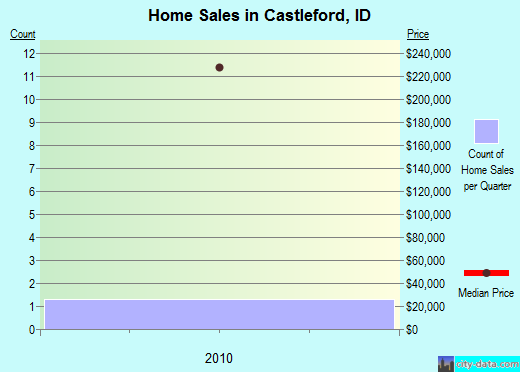Castleford,ID real estate house value index trend