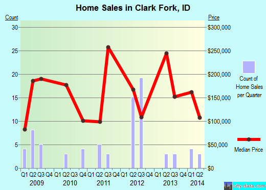 Clark Fork,ID real estate house value index trend