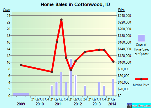 Cottonwood,ID real estate house value index trend