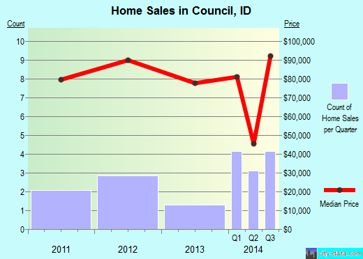 Council,ID real estate house value index trend