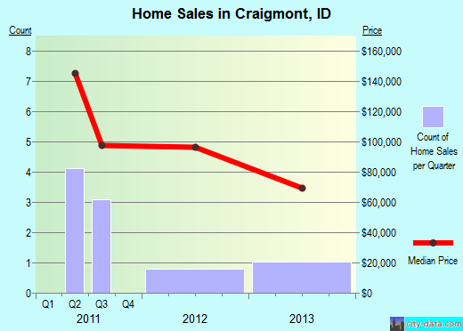 Craigmont,ID real estate house value index trend