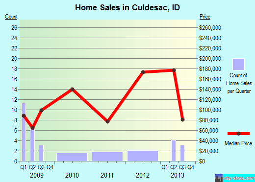 Culdesac,ID real estate house value index trend