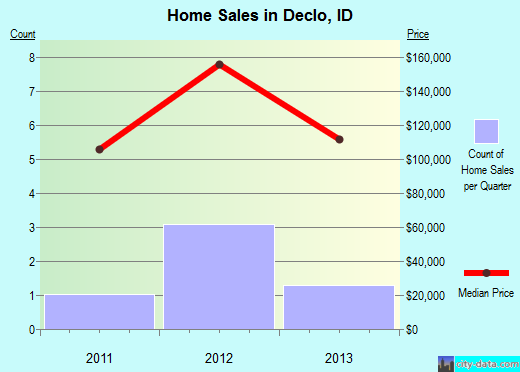 Declo,ID index of house prices