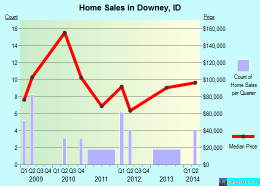 Downey,ID real estate house value index trend