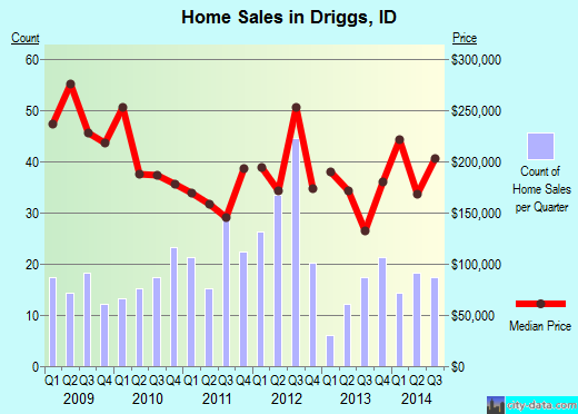 Driggs,ID real estate house value index trend