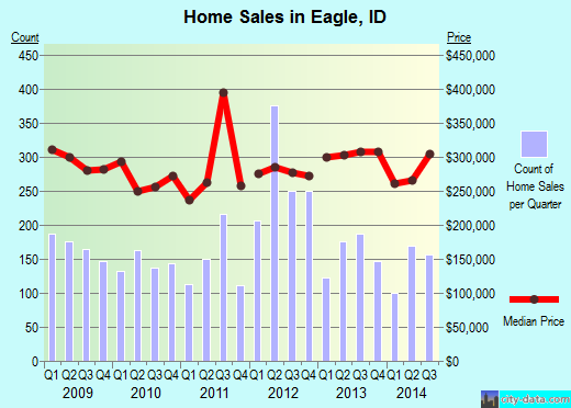 Eagle,ID real estate house value index trend