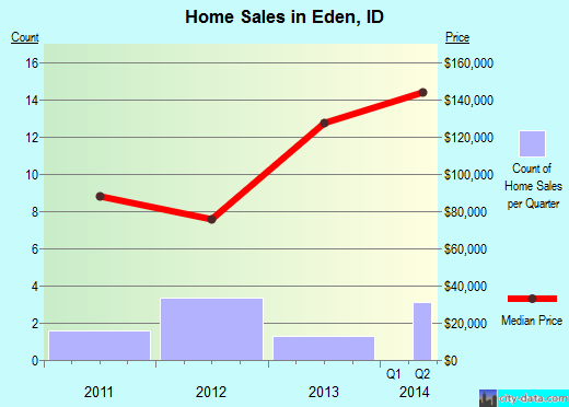 Eden,ID real estate house value index trend