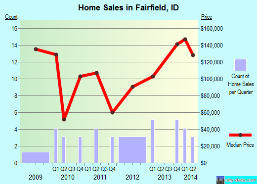 Fairfield,ID real estate house value index trend
