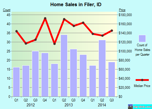 Filer,ID real estate house value index trend