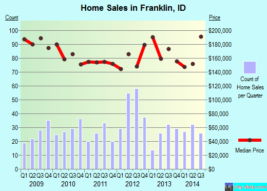 Franklin,ID real estate house value index trend