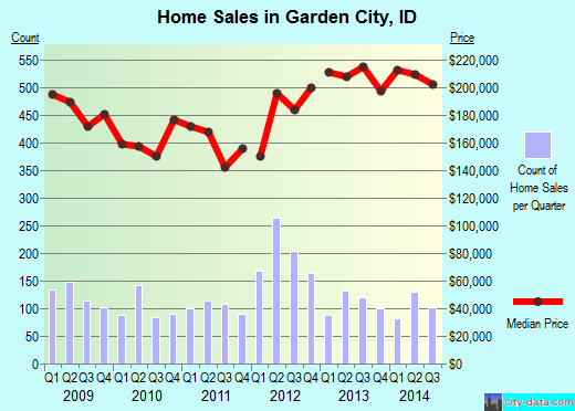 Garden City,ID real estate house value index trend