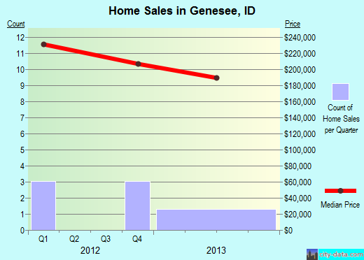 Genesee,ID real estate house value index trend