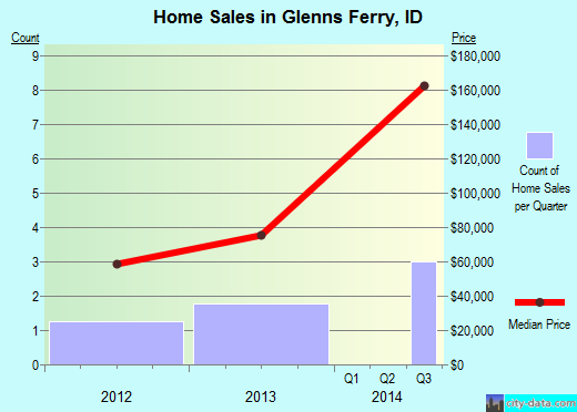 Glenns Ferry,ID real estate house value index trend